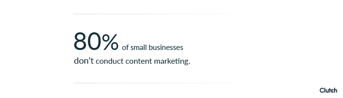 80% of small businesses don't conduct content marketing