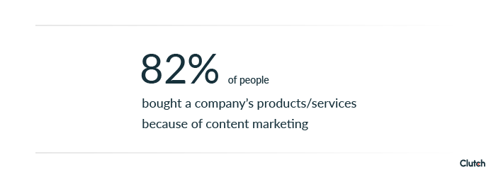 82% of people have bought a product because of content marketing