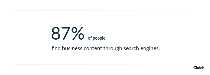 87% of business audiences find business content through search engines