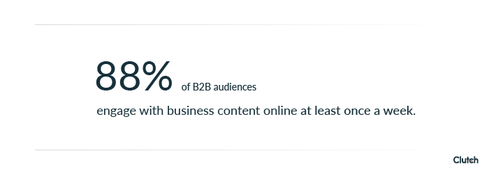 88% of b2b audiences engage with business content online at least once a week