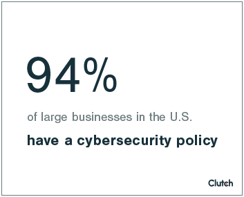 95% of businesses have a cybersecurity policy