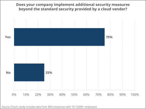 Additional security measures implemented for cloud computing - Clutch's Enterprise Cloud Computing Survey 2016