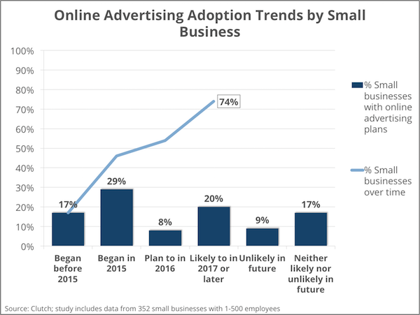 Adoption trends in online advertising for small businesses - Clutch's Small Business Survey 2016