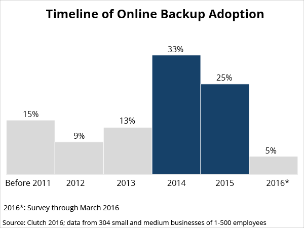 adoption timeline for cloud computing small businesses