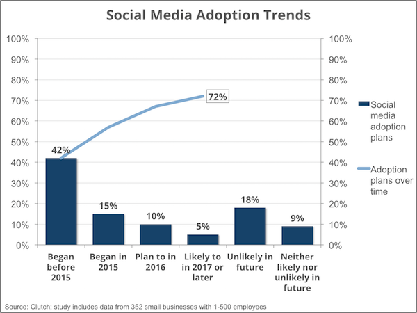 social media adoption trends - Clutch Small Business Survey 2016