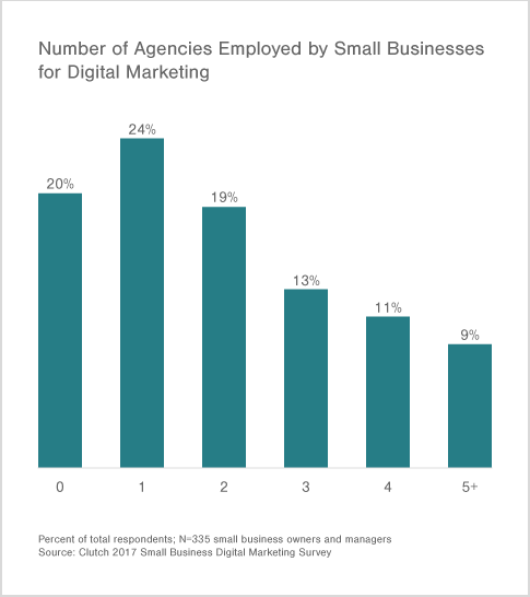 80% of small businesses work with at least one agency.