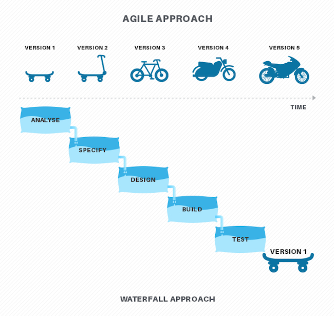 Agile vs. Waterfall Approach