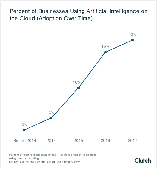 Artificial Intelligence Adoption Over Time