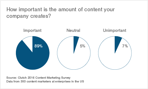 importance of amount of content