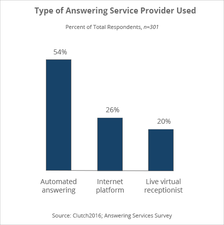 Procuring and Using Answering Services: A Guide   Clutch co
