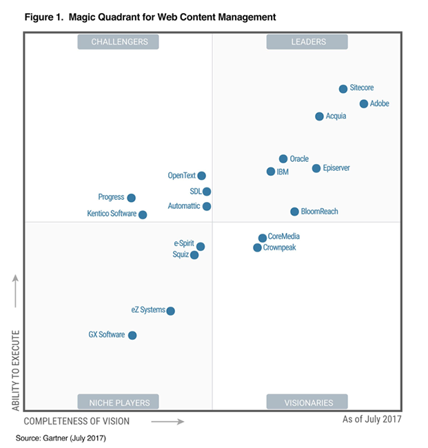 Magic Quadrant for Web Content Management