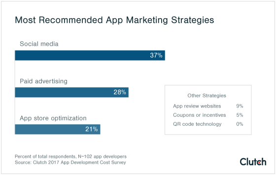Most app developers recommend social media as the most important marketing strategy.