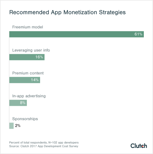 "Most app developers recommend a ""freemium"" model to monetize apps."