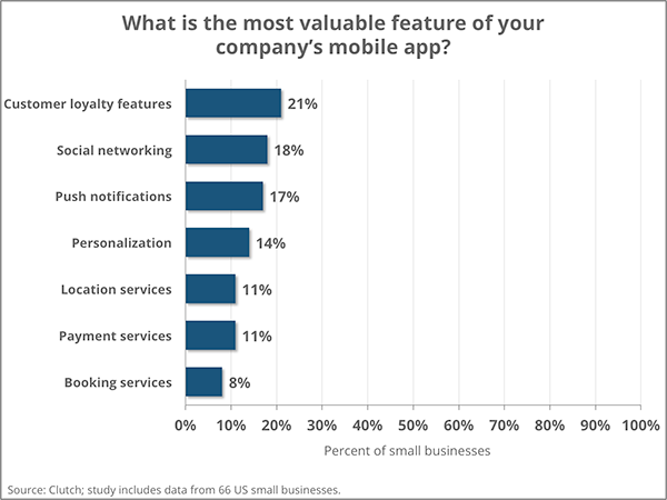 Small Business Mobile App Valuable Features | Clutch 2016 Graph