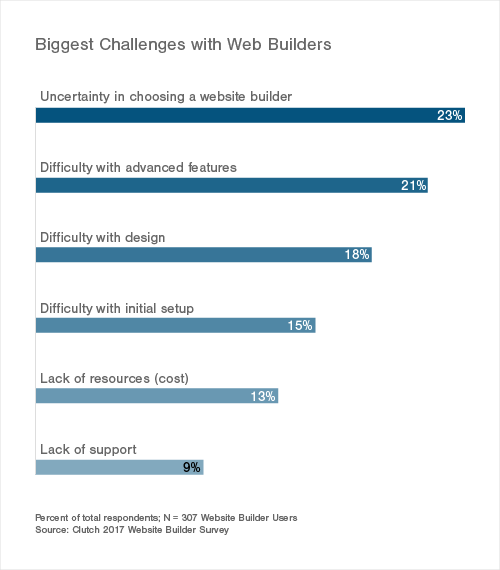 Biggest Challenges with Web Builders