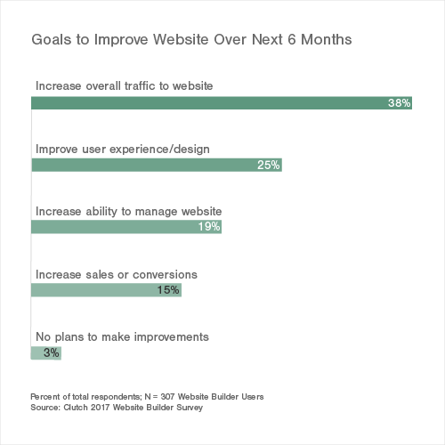 Goals to Improve Website Over Next 6 Months