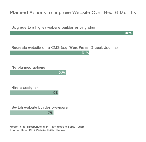 Planned Actions to Improve Website Over Next 6 Months