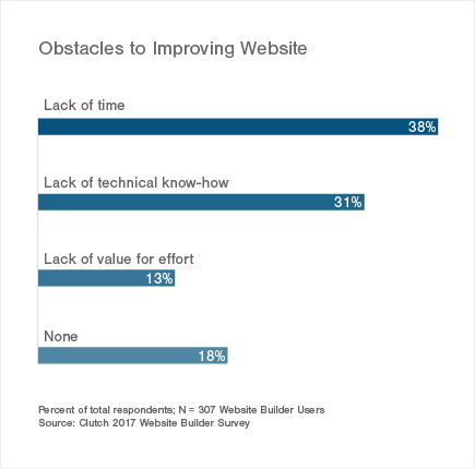 Obstacles to Improving Website