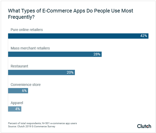 what types of e-commerce apps do people use most frequently