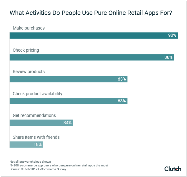 what activities do people use pure online retail apps for
