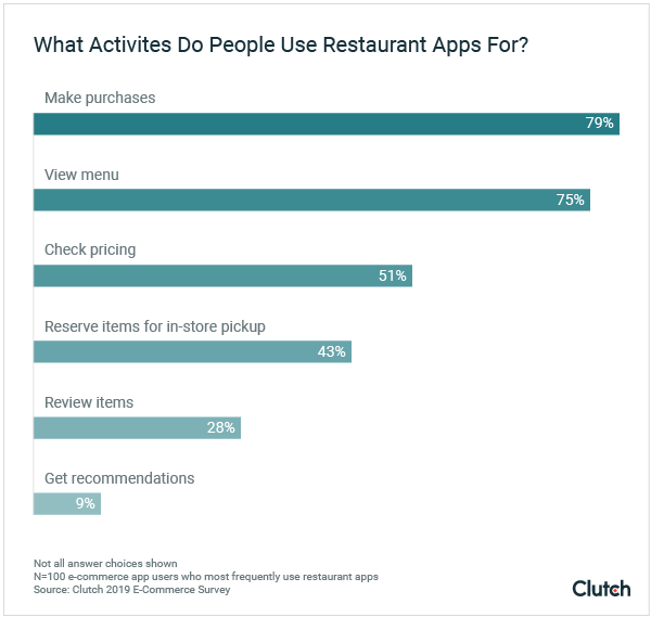 what activities do people use restaurant apps for