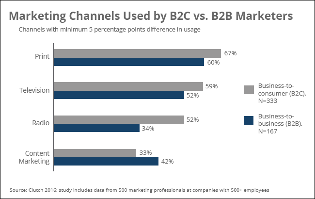 Marketing channels used by B2C and B2B