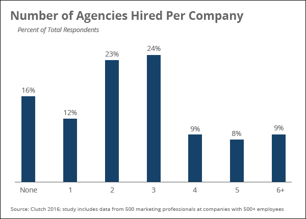 Popularity of agencies