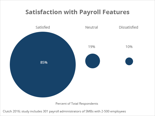 Top Payroll Services - 2019 Reviews | Clutch co