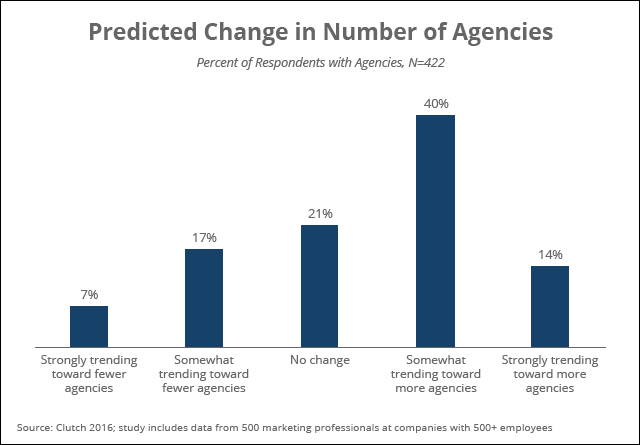 Predicted change in number of agencies