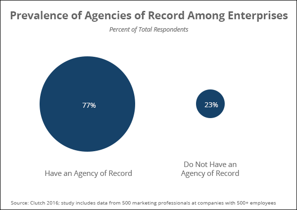 Agencies of Record