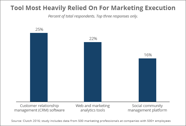 Software most relied on by marketers