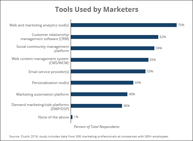 Software tools used by marketers