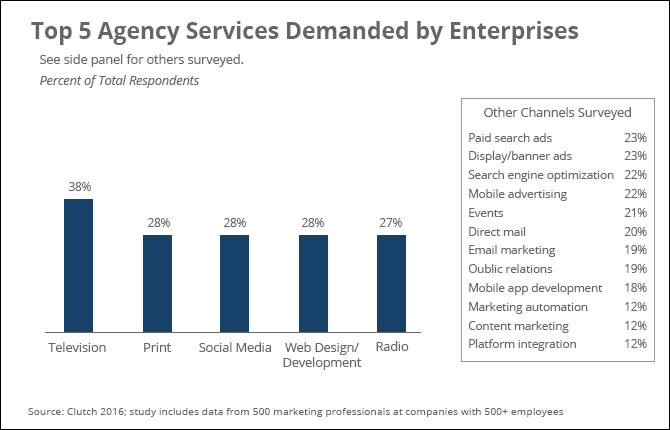 Top 5 agency services demanded by enterprises