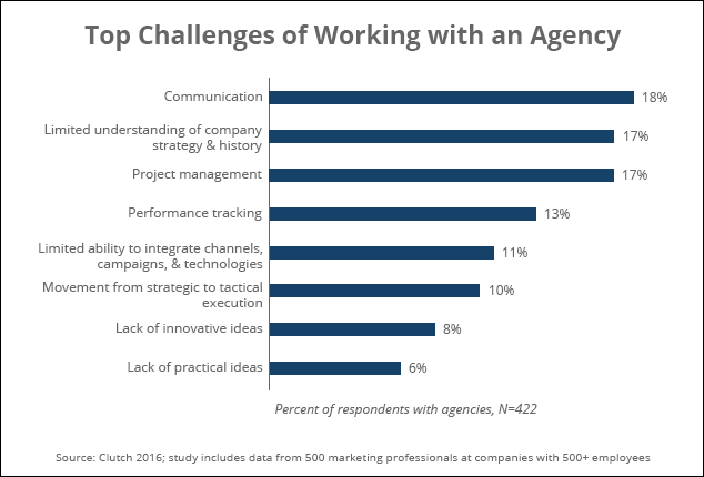 Top challenges working with agencies