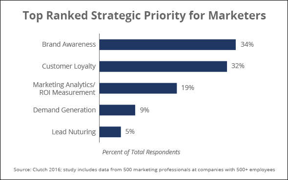 Top strategic priorities for marketers