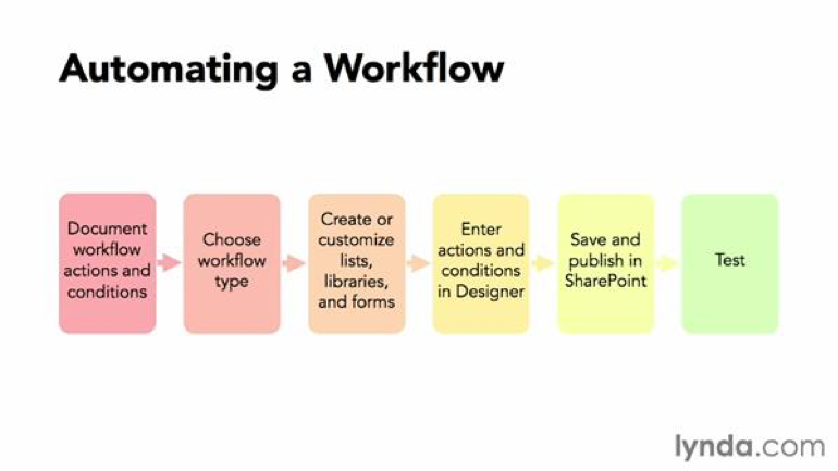 Automating a Workflow