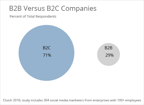 B2B-B2C Breakdown - Clutch's 2016 Social Media Marketing Survey