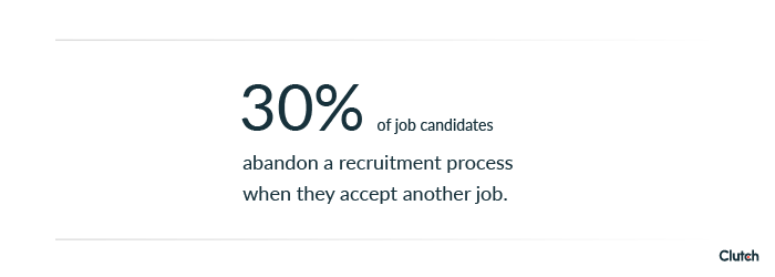 30% of job candidates abandon a recruitment process because they accepted another job first.