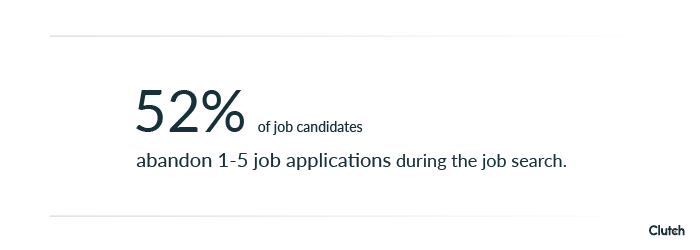 52% of job applicants abandon 1-5 job applications during their job search.