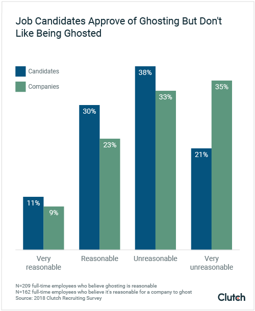 Job candidates approve of ghosting but don't like being ghosted.