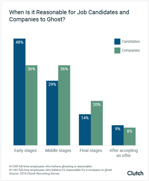 People believe that ghosting is more reasonable during the early stages of the interview process.