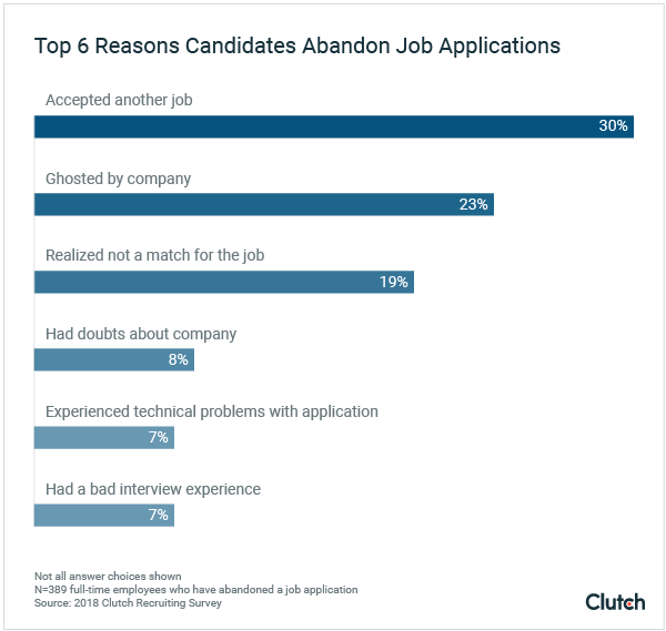 Top 6 Reasons Candidates Abandon Job Applications