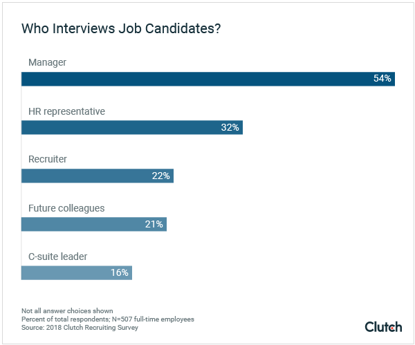 Job applicants speak to multiple people during their interview process, complicating communication.