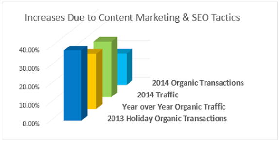 BeFoundOnline SEO Services Case Study Results