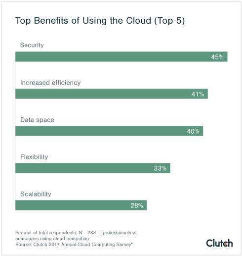 Benefits of Using the Cloud