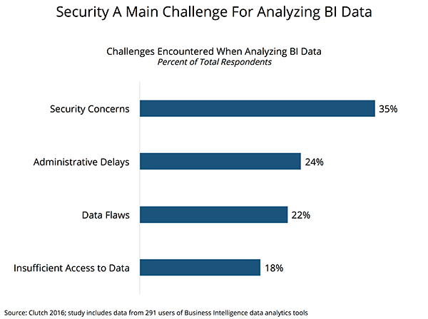 Challenges of Analyzing BI Data