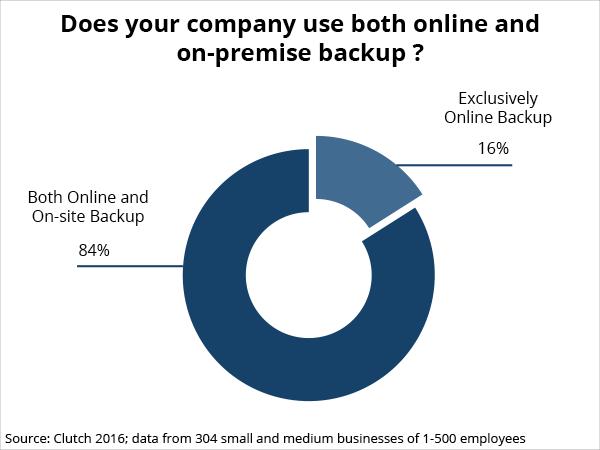 company use of online versus on-premise backup
