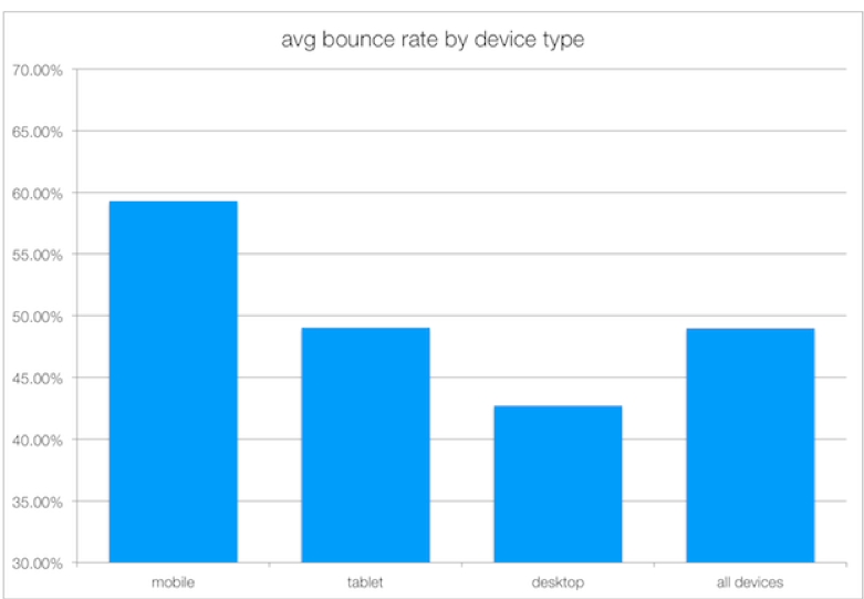 Average bounce rate by device type