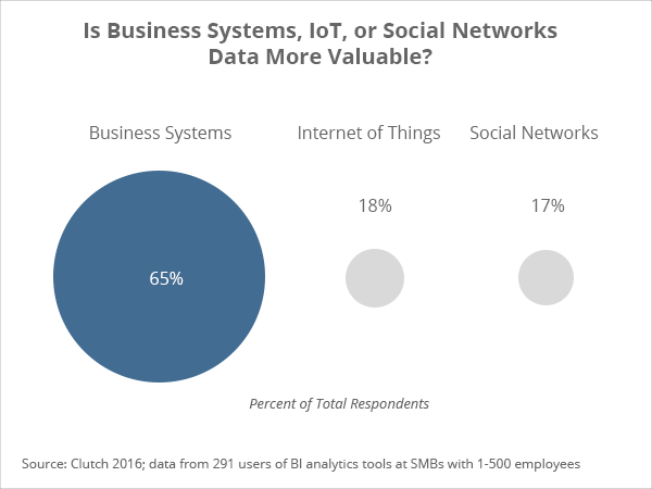 Business systems v. IoT v. social networks data - Clutch's 2016 Business Intelligence Data Analytics Survey