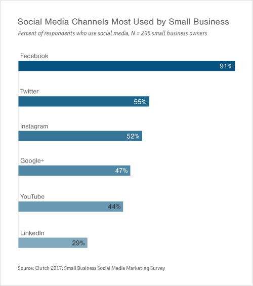 Graph of Small- to Medium-Sized Businesses' Most Used Social Media Channels